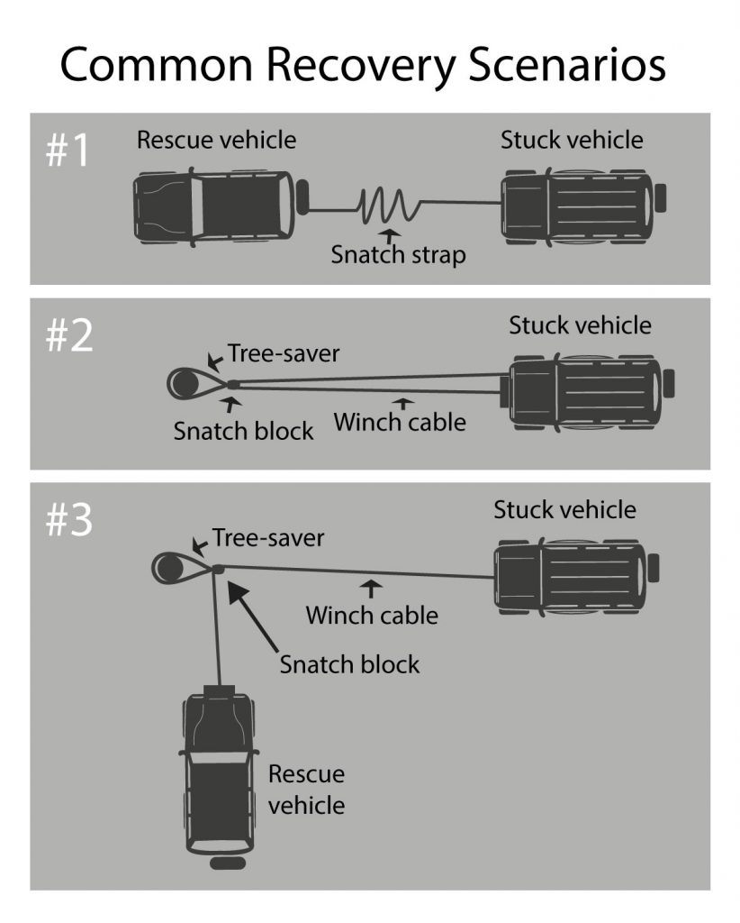 Types of Recovery Straps